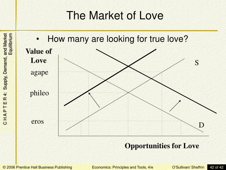 The Market of Love