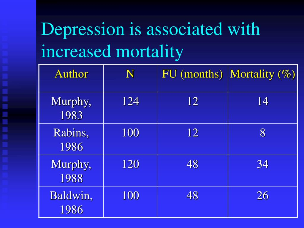 Depression is associated with increased mortality