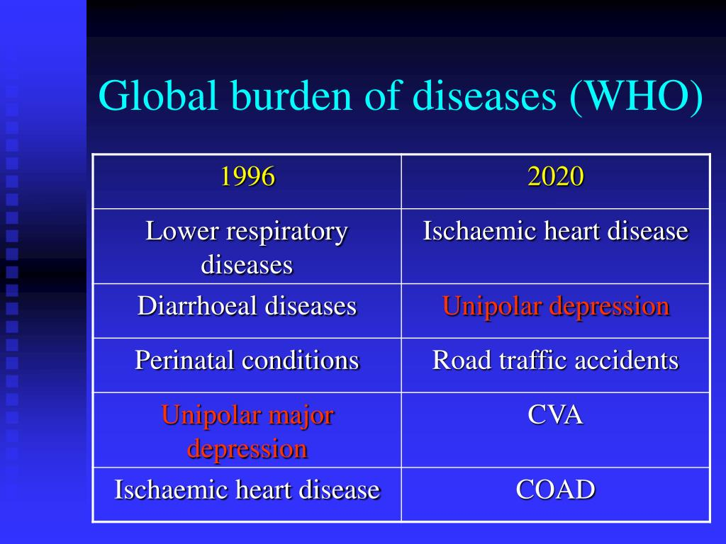 Global burden of diseases (WHO)