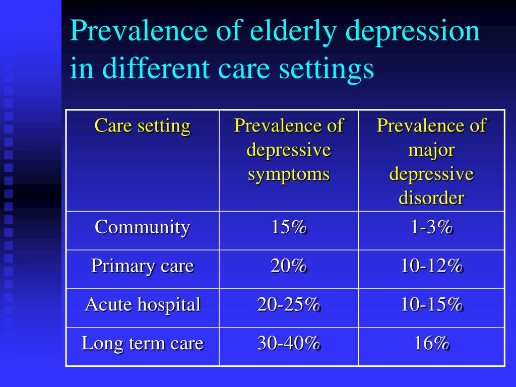 Prevalence of elderly depression in different care settings
