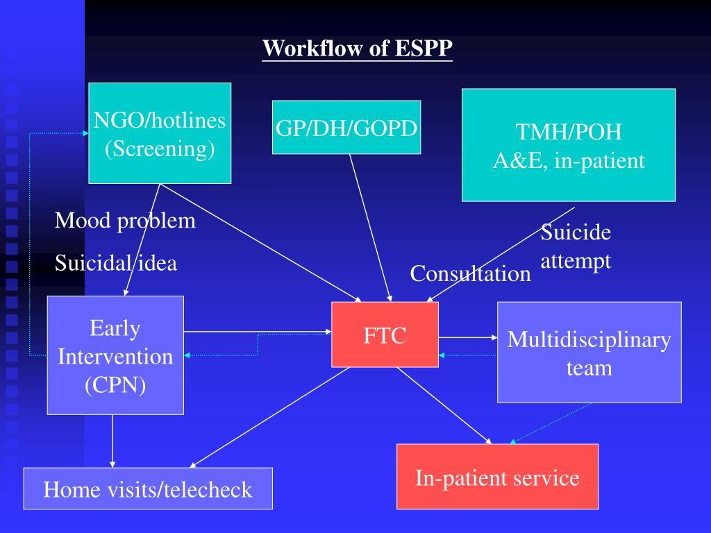 Workflow of ESPP