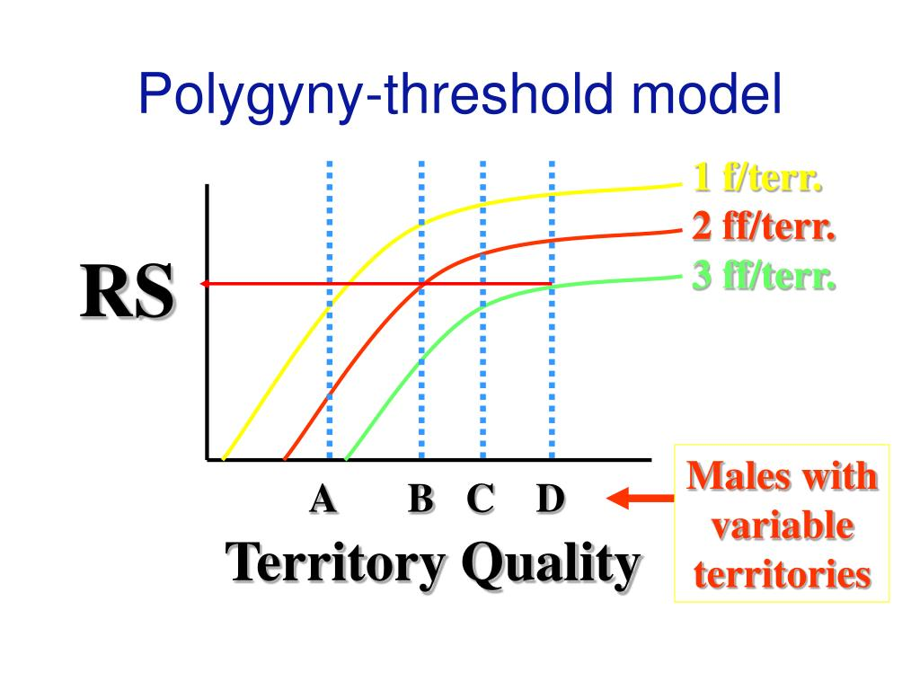Polygyny-threshold model