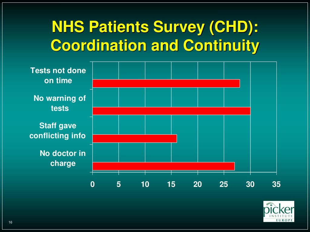 NHS Patients Survey (CHD):