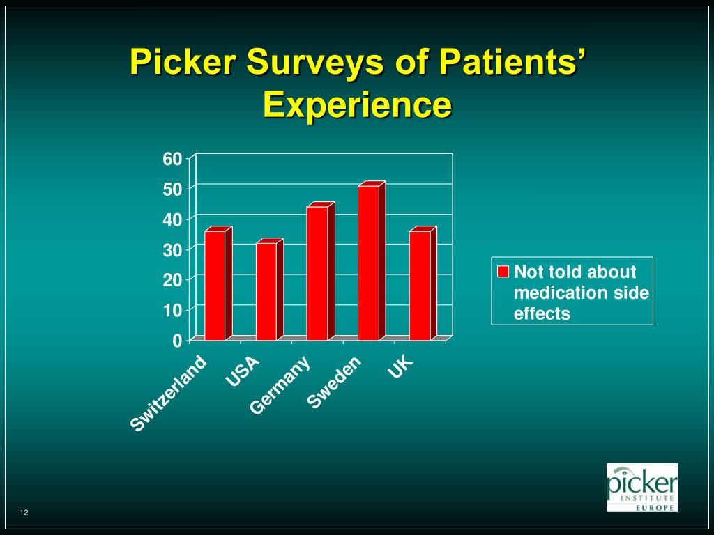 Picker Surveys of Patients' Experience