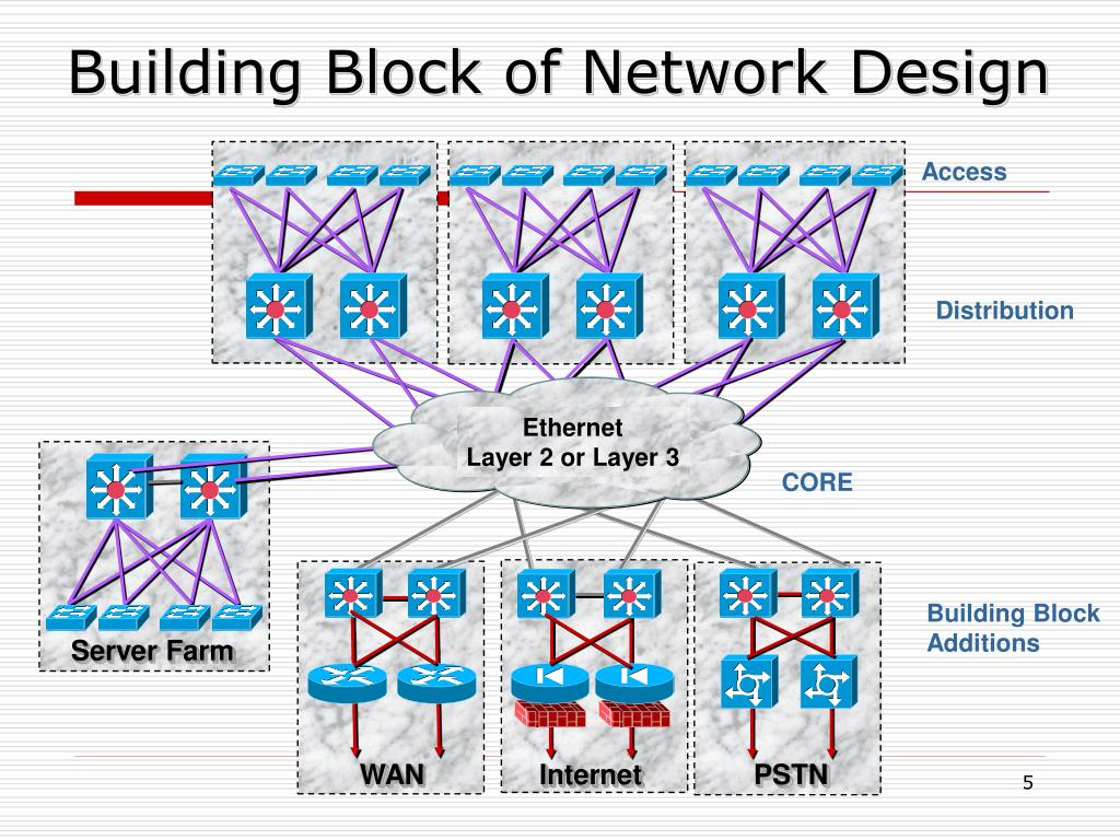 Building Block of Network Design
