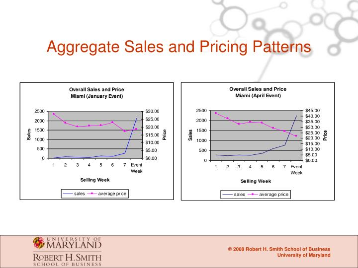 Aggregate Sales and Pricing Patterns