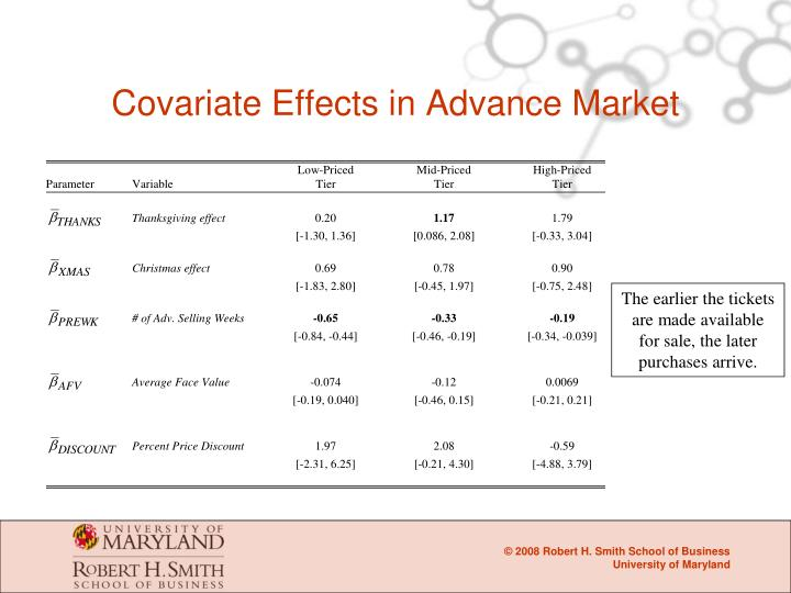 Covariate Effects in Advance Market
