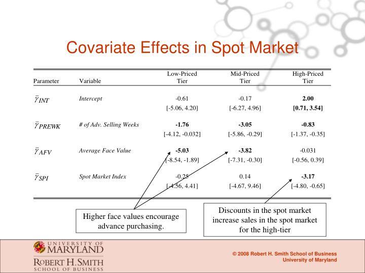 Covariate Effects in Spot Market