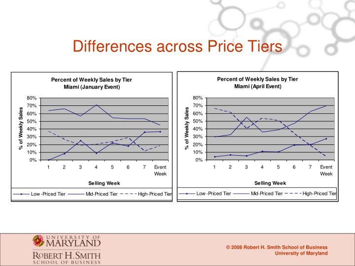 Differences across Price Tiers