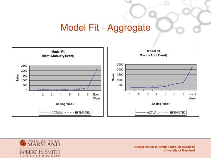 Model Fit - Aggregate