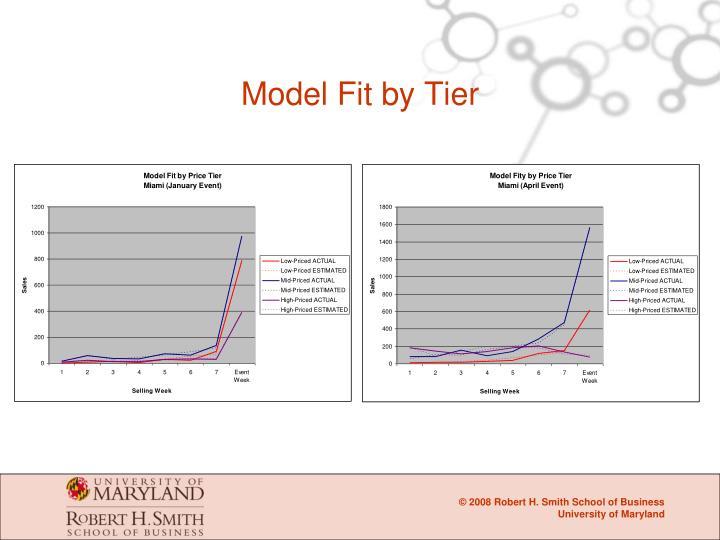 Model Fit by Tier