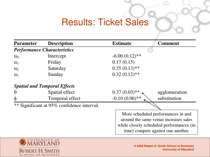 Results: Ticket Sales
