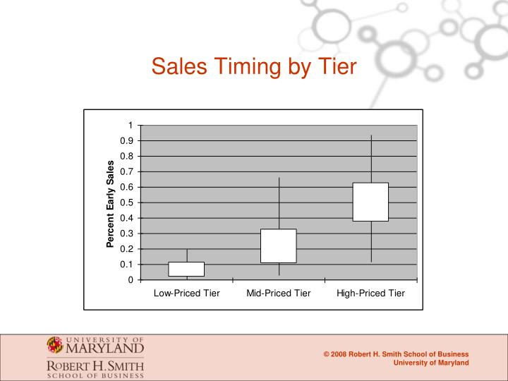 Sales Timing by Tier