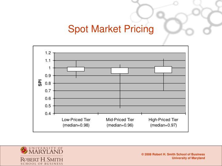 Spot Market Pricing