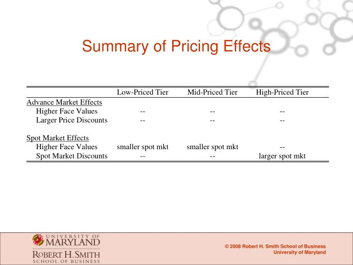 Summary of Pricing Effects