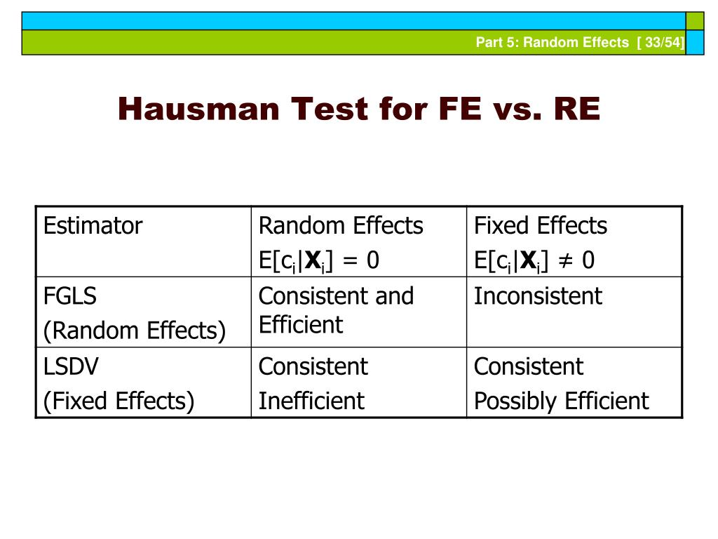 Hausman Test for FE vs. RE