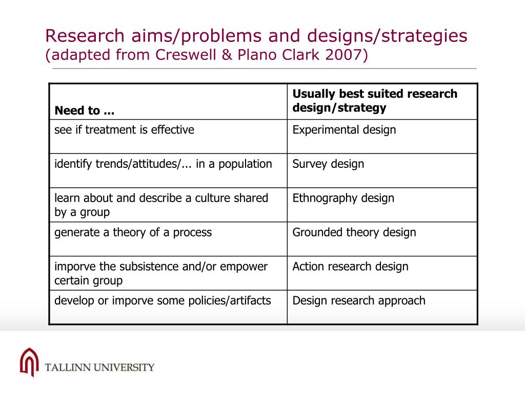 Research aims/problems and designs/strategies