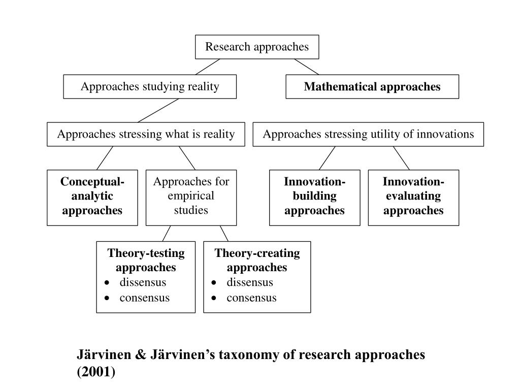 Järvinen & Järvinen's taxonomy of research approaches (2001)