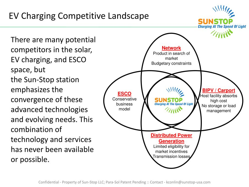 EV Charging Competitive Landscape