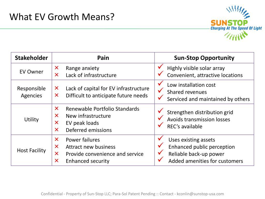 What EV Growth
