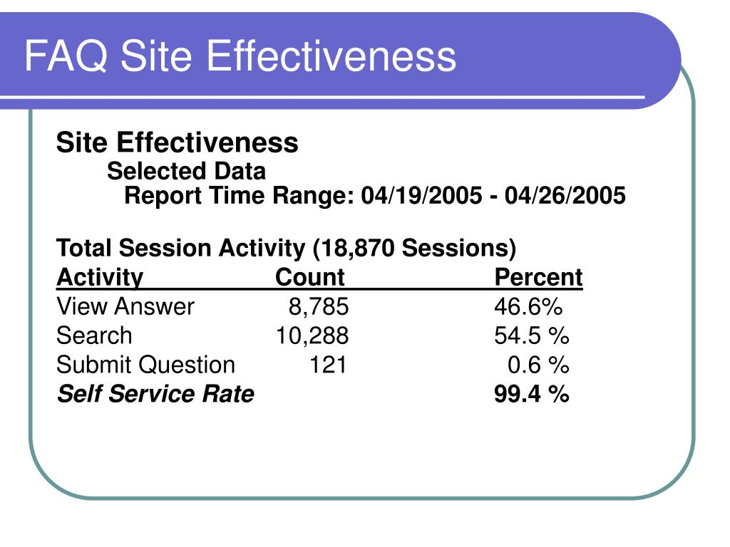 FAQ Site Effectiveness