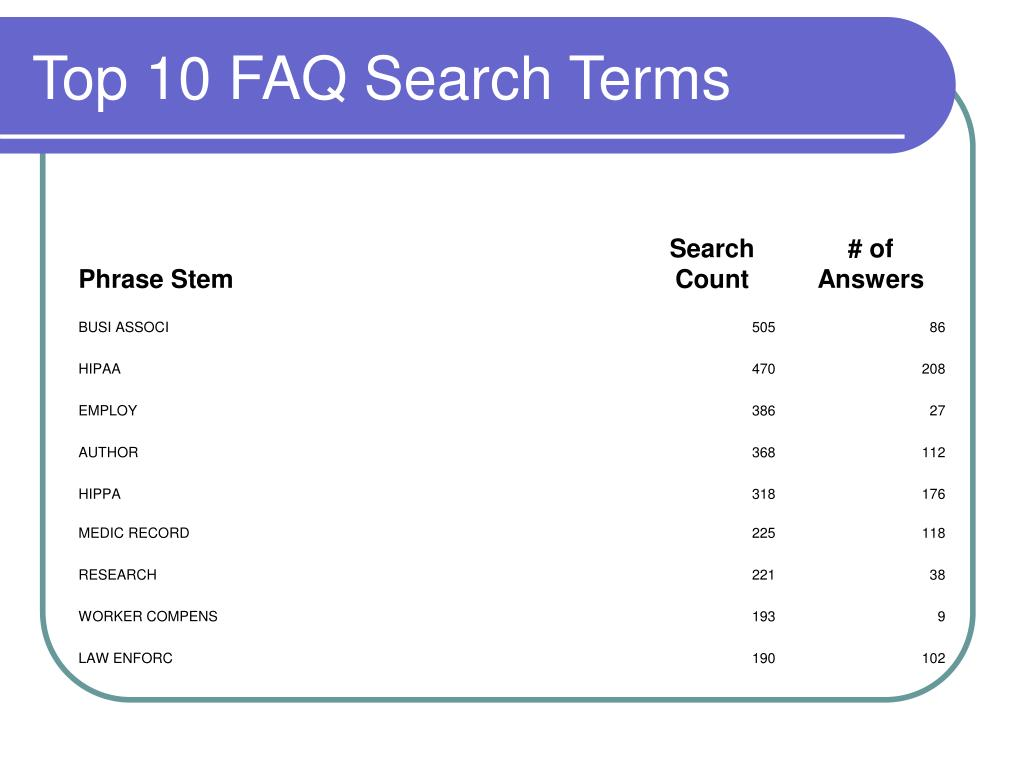 Top 10 FAQ Search Terms
