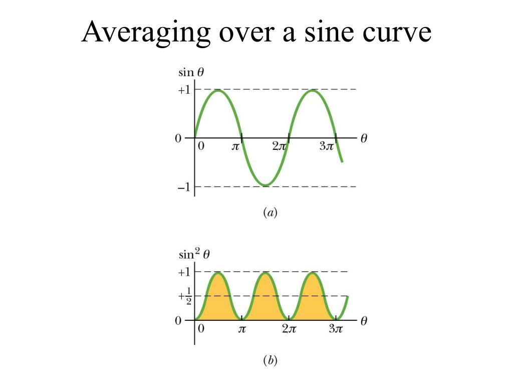 Averaging over a sine curve