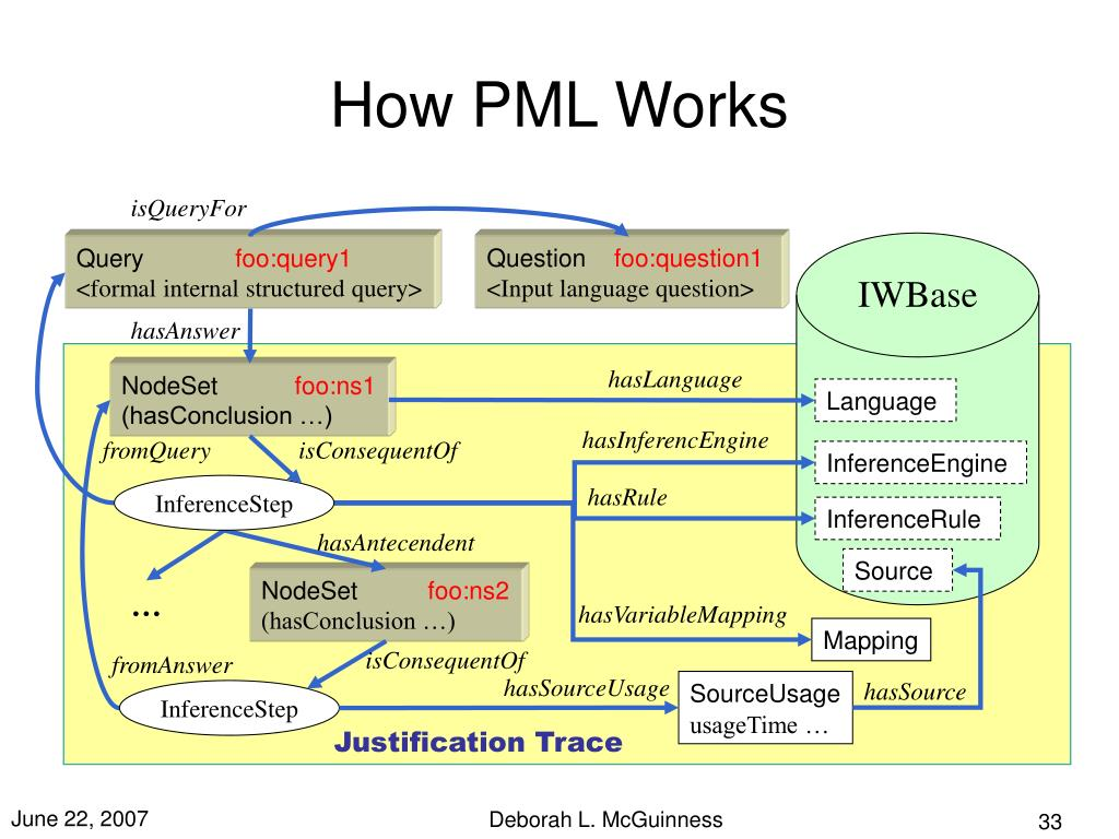 How PML Works