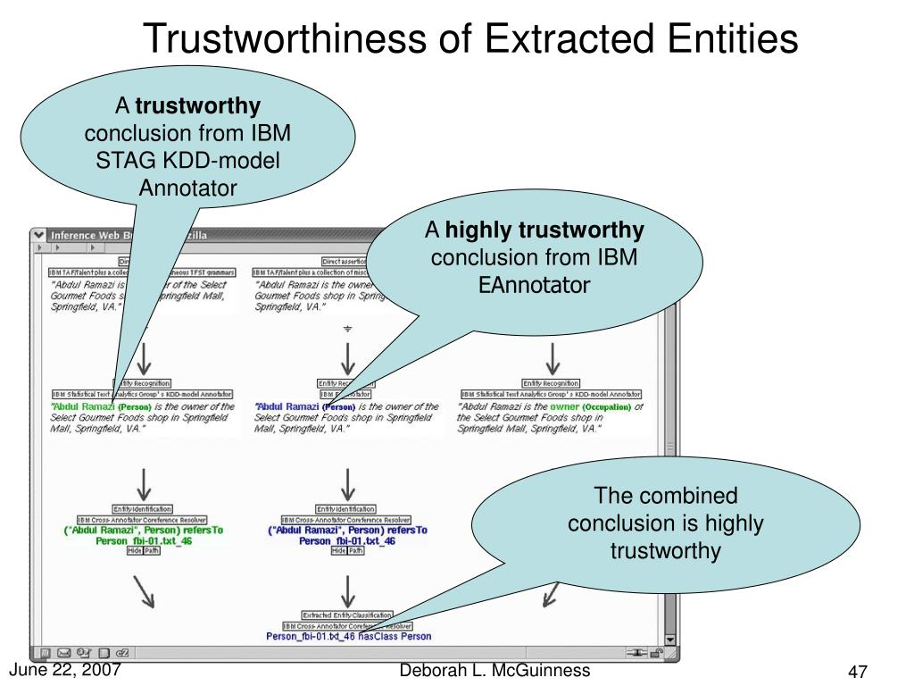 Trustworthiness of Extracted Entities