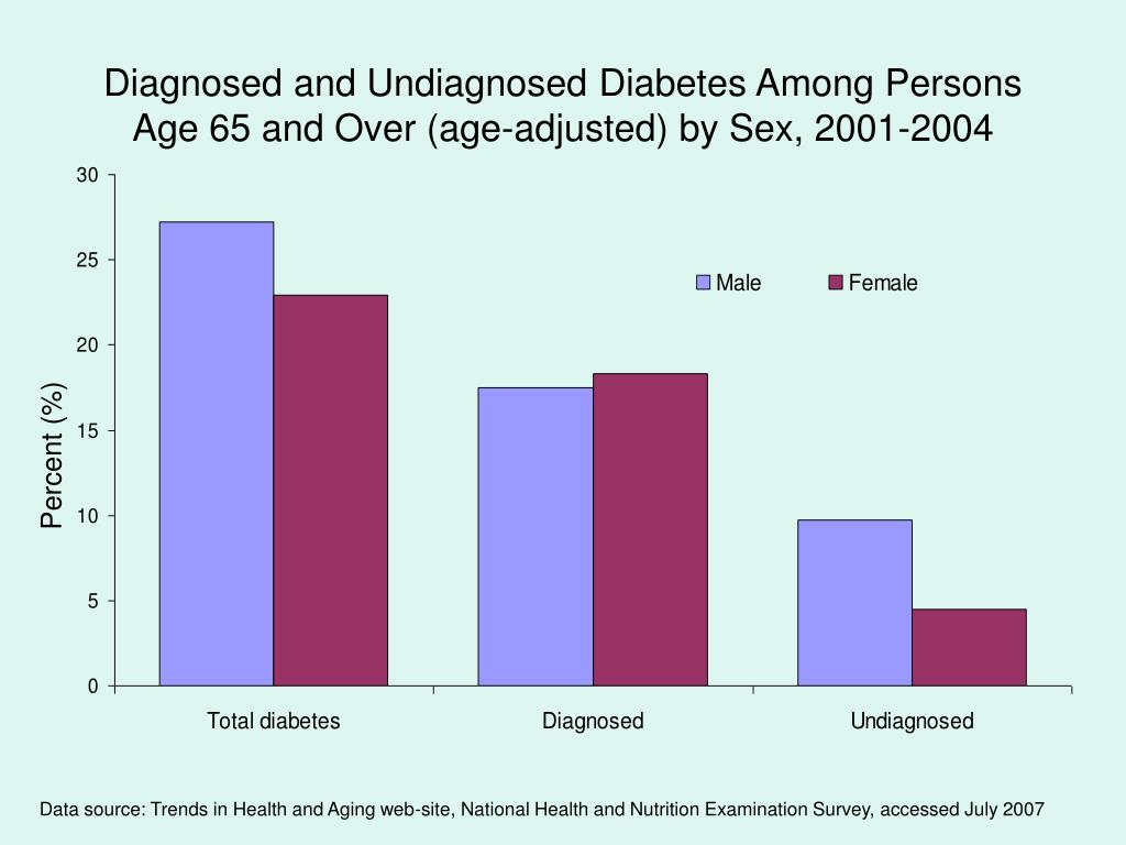 Diagnosed and Undiagnosed Diabetes Among Persons Age 65 and Over (age-adjusted) by Sex, 2001-2004