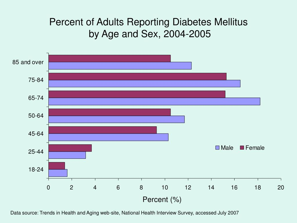 Percent of Adults Reporting Diabetes Mellitus