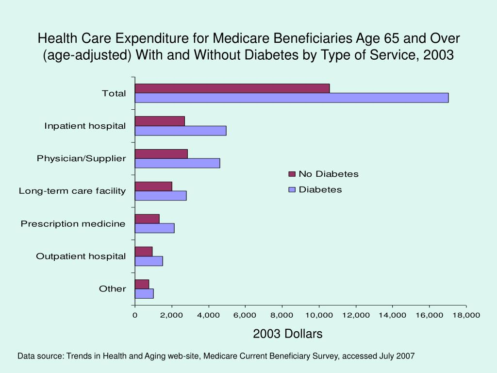 Health Care Expenditure for Medicare Beneficiaries Age 65 and Over (age-adjusted) With and Without Diabetes by Type of Service, 2003