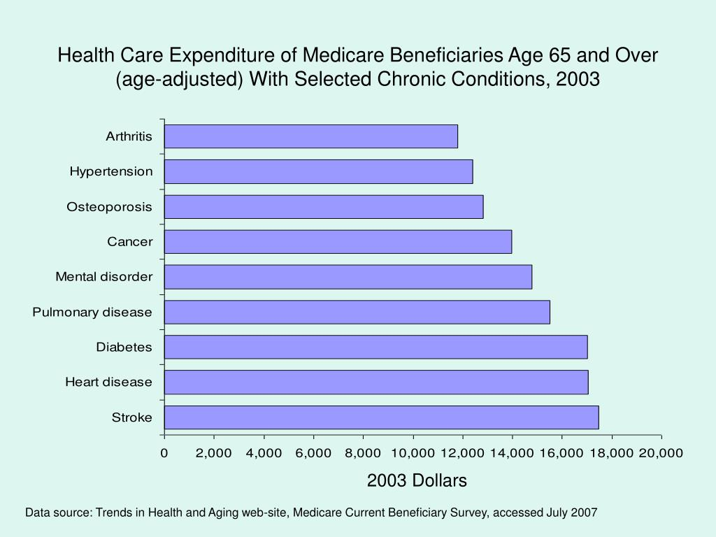 Health Care Expenditure of Medicare Beneficiaries Age 65 and Over (age-adjusted) With Selected Chronic Conditions, 2003