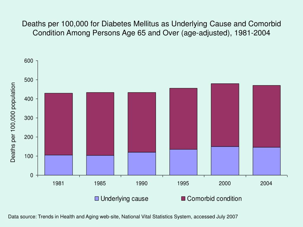 Deaths per 100,000 for Diabetes Mellitus as Underlying Cause and Comorbid Condition Among Persons Age 65 and Over (age-adjusted), 1981-2004