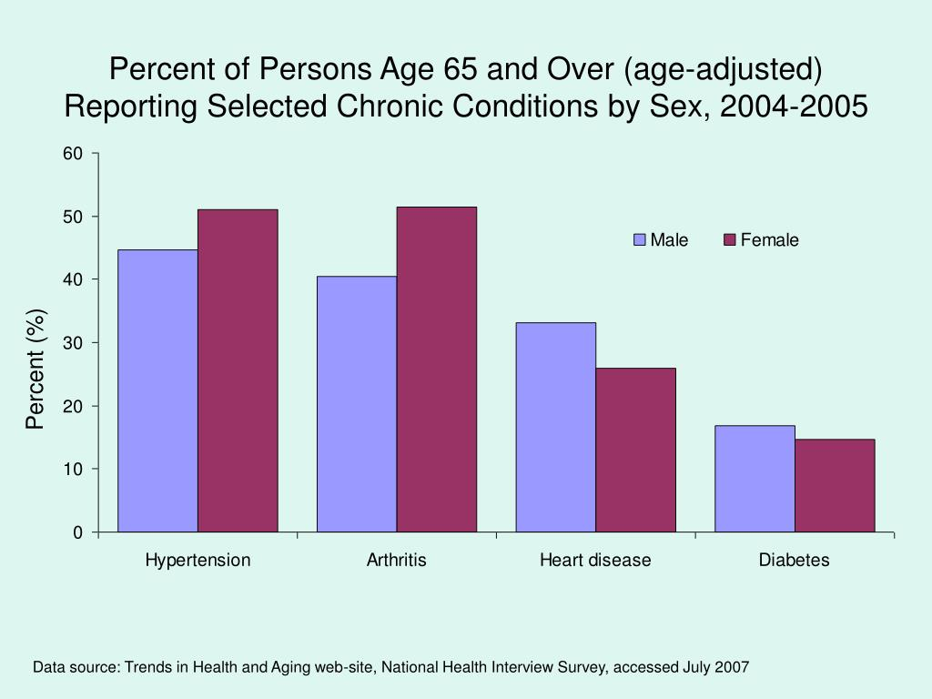 Percent of Persons Age 65 and Over (age-adjusted) Reporting Selected Chronic Conditions by Sex, 2004-2005