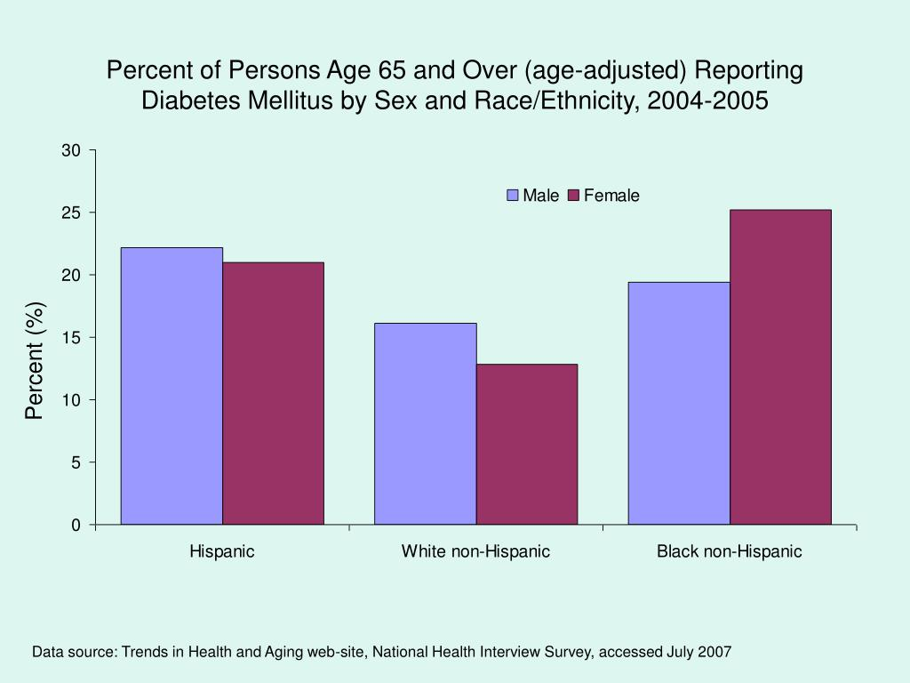 Percent of Persons Age 65 and Over (age-adjusted) Reporting Diabetes Mellitus by Sex and Race/Ethnicity, 2004-2005