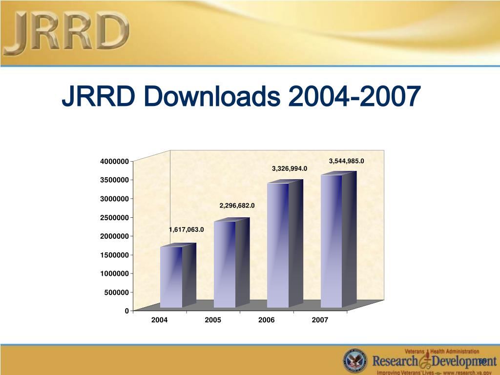 JRRD Downloads 2004-2007