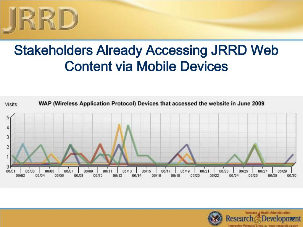 Stakeholders Already Accessing JRRD Web Content via Mobile Devices