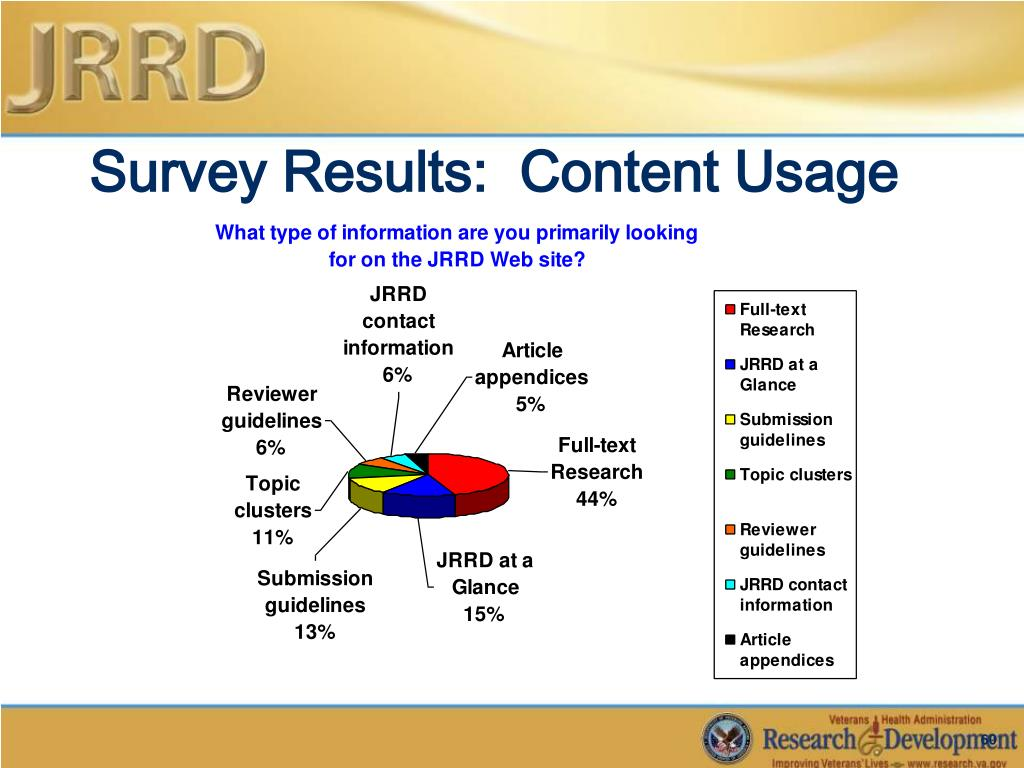 Survey Results:  Content Usage