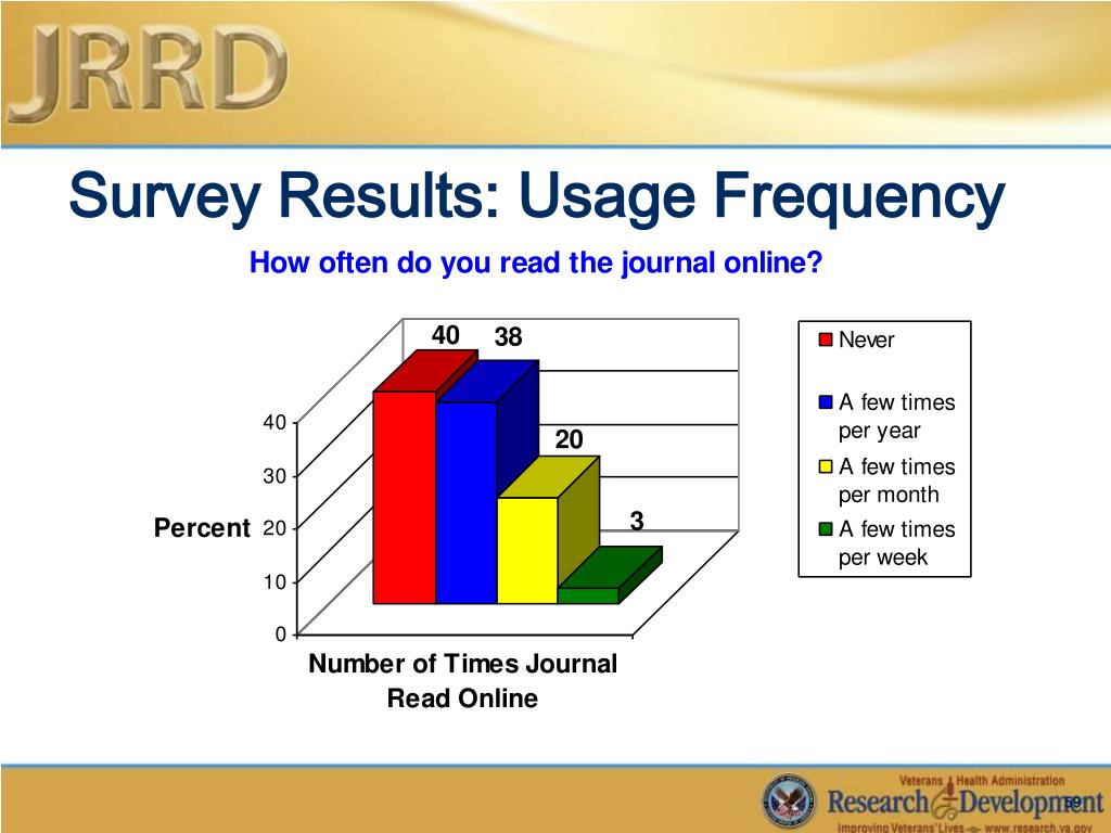 Survey Results: Usage Frequency