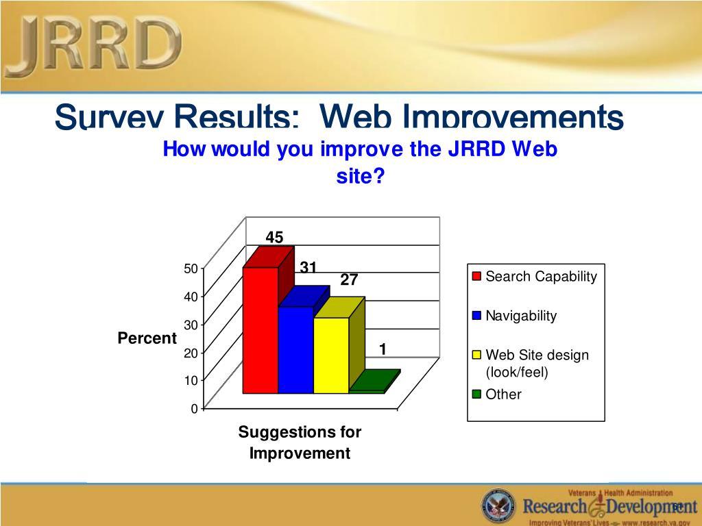 Survey Results:  Web Improvements