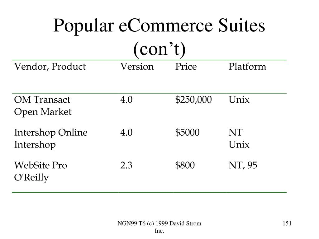 Popular eCommerce Suites (con't)