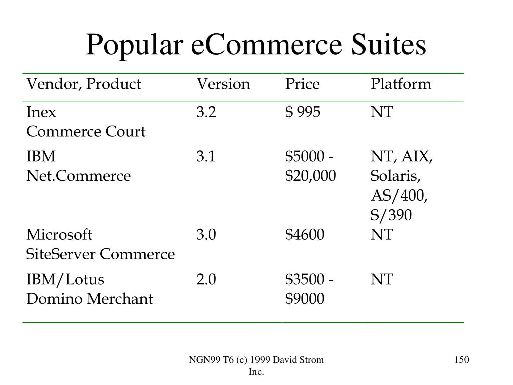 Popular eCommerce Suites