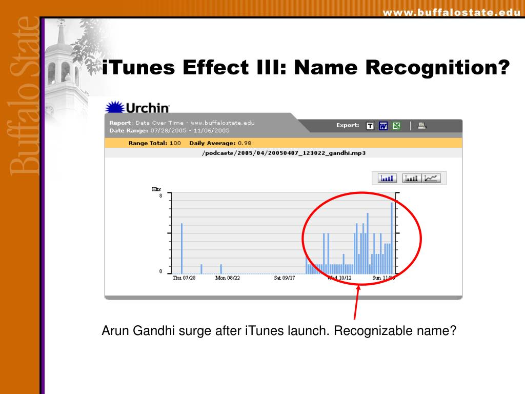 iTunes Effect III: Name Recognition?