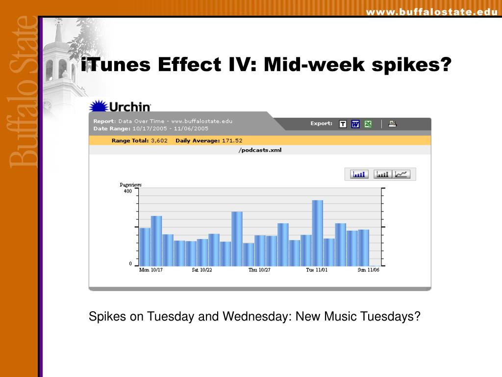 iTunes Effect IV: Mid-week spikes?