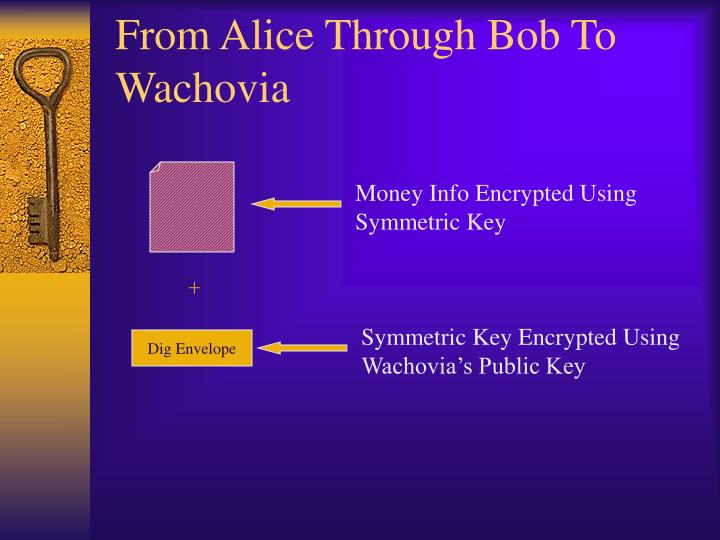 From Alice Through Bob To Wachovia
