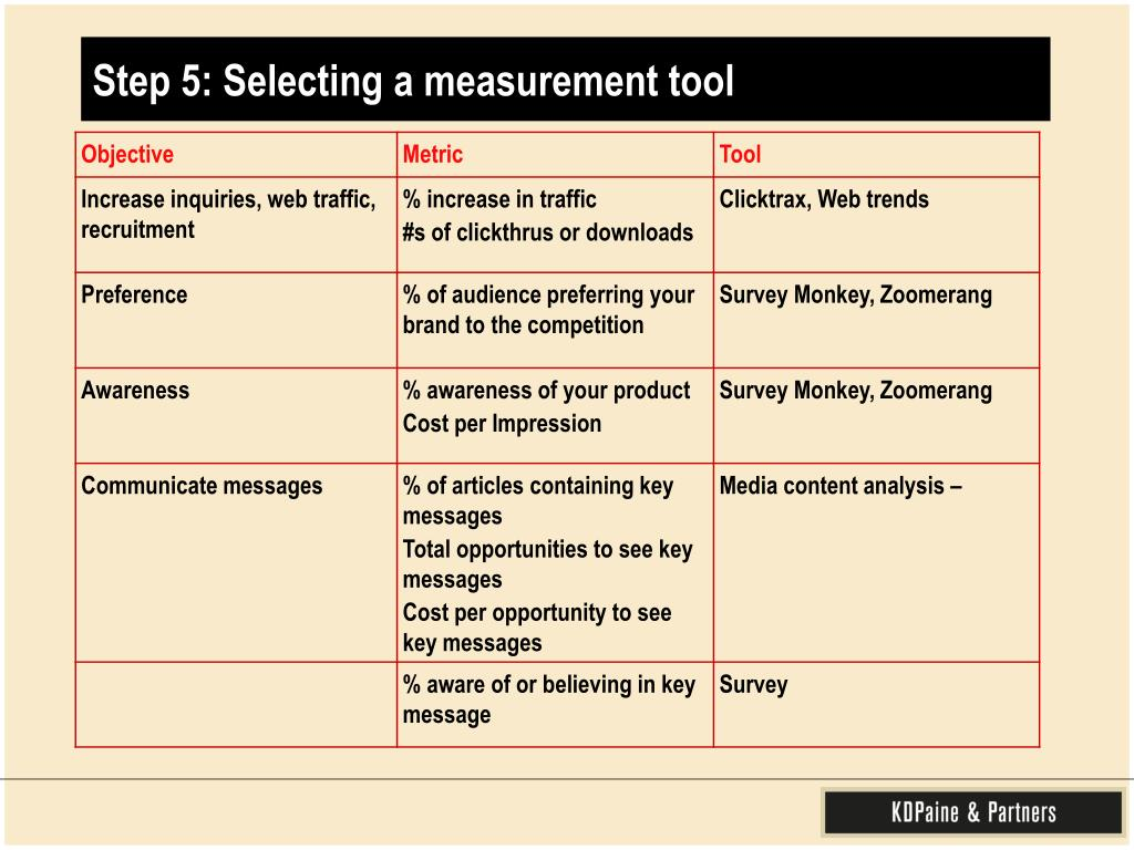Step 5: Selecting a measurement tool
