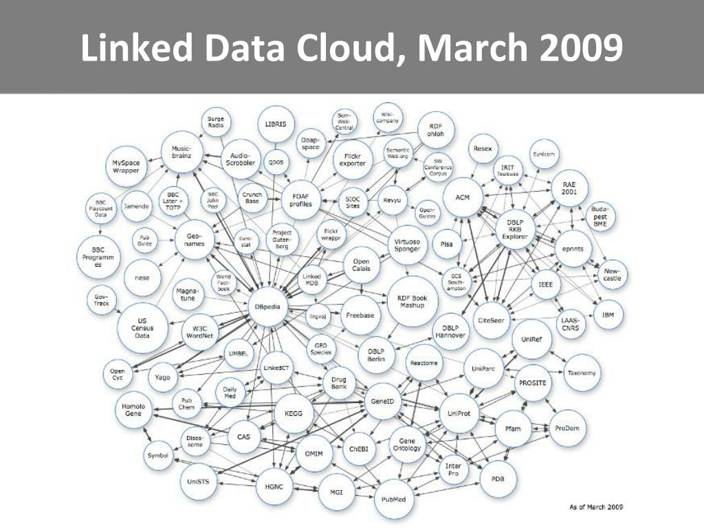 Linked Data Cloud, March 2009