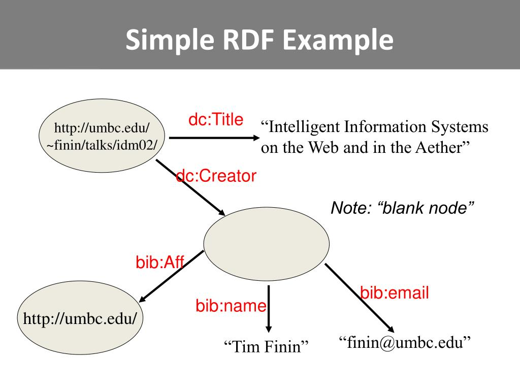 Simple RDF Example