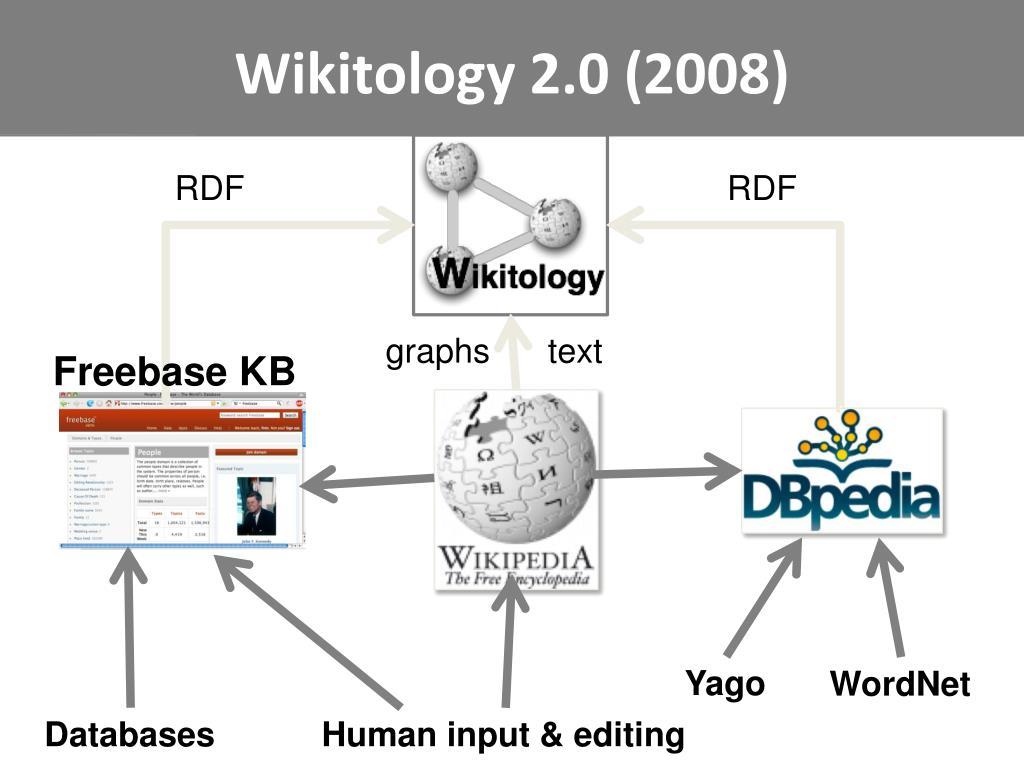 Wikitology 2.0 (2008)